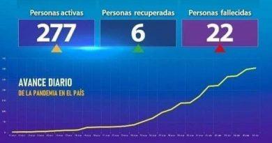 Honduras tiene más contagiados y más fallecidos por coronavirus que Guatemala