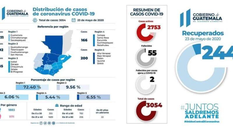GUATEMALA PASA LOS 3 MIL CASOS CONFIRMADOS Y LOS 300 EN UN DÍA
